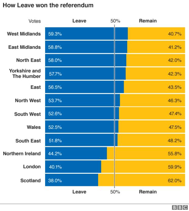 brexit referendo BBC