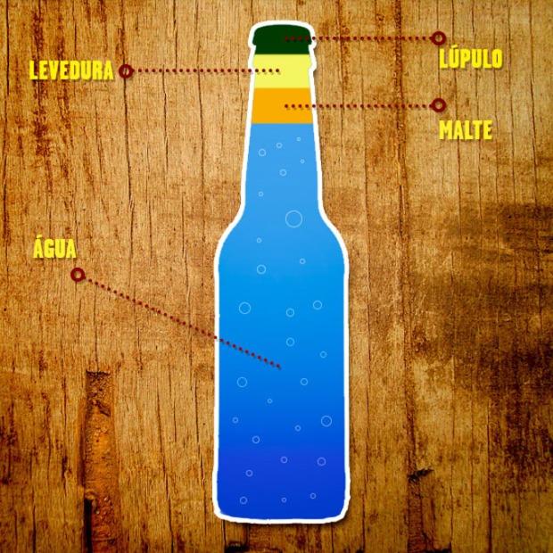 Os ingredientes para uma boa cerveja.